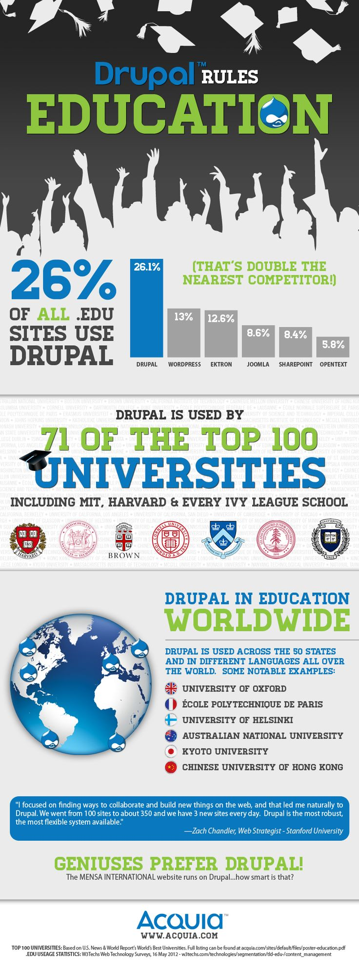 Drupal rules Education: over 26% of all .EDU websites use Drupal!! Get in touch, we can help you using Drupal as well (www.aglobalway.com):  Internet Site, Education Sector,  Website, Drupal Stuff, Education Infographic, Drupal Rules, Rules Education, Drupal Pm, Infographic Melted