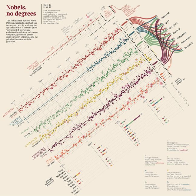 Just checking out this great Nobels, no degrees dataviz from the Information is Beautiful Awards #iiba
