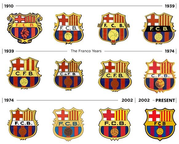 FC Barcelona logos throughout history #fcbarcelona