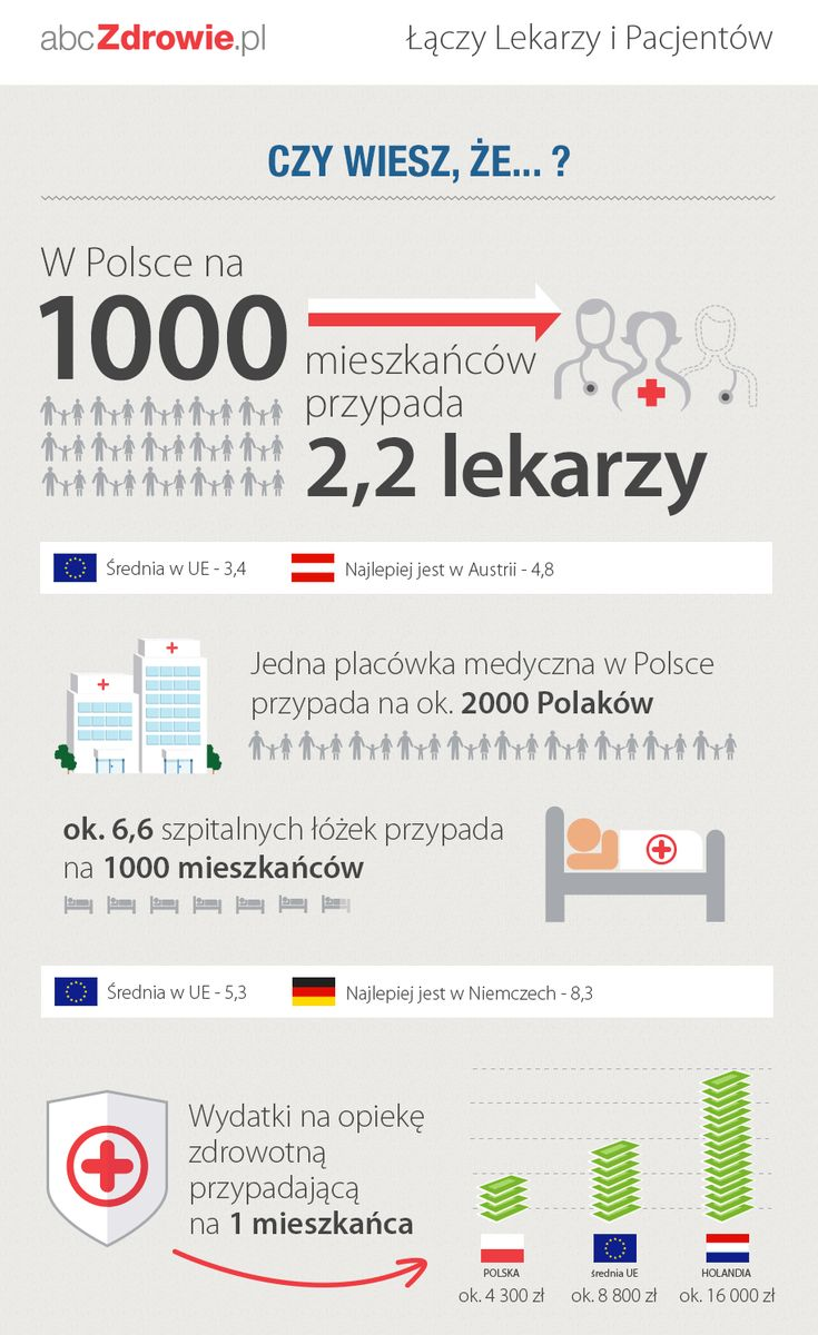 Polska służba zdrowia #zdrowie #lekrze #infografika #preser