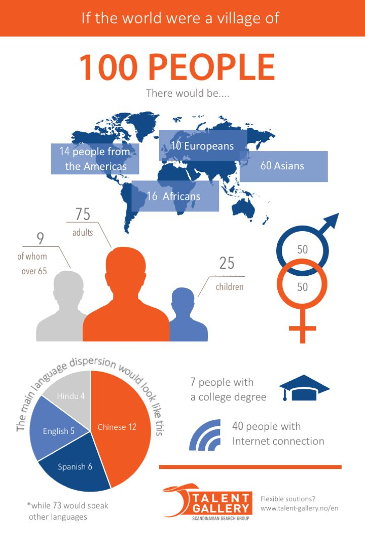 If the World were a village. These numbers are interesting for anyone working with Recruiting, Headhunting, HR etc.