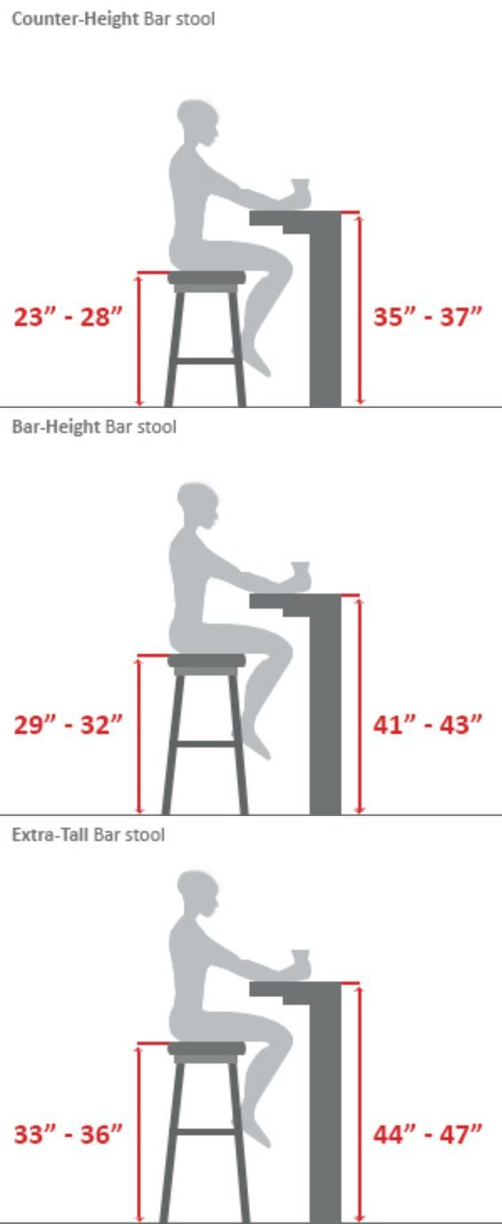 ~Bar Stool Buying Guide...Or the builder's guide. When building desks, tables or bars these measurements come in handy.:
