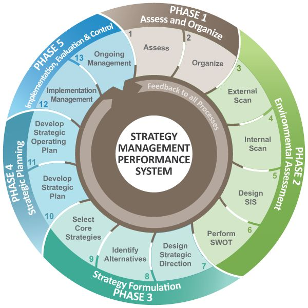 strategic management - tomtom essay Vrio framework is the tool used to analyze firm's internal resources and capabilities to find out if they can be a source of sustained competitive advantage.