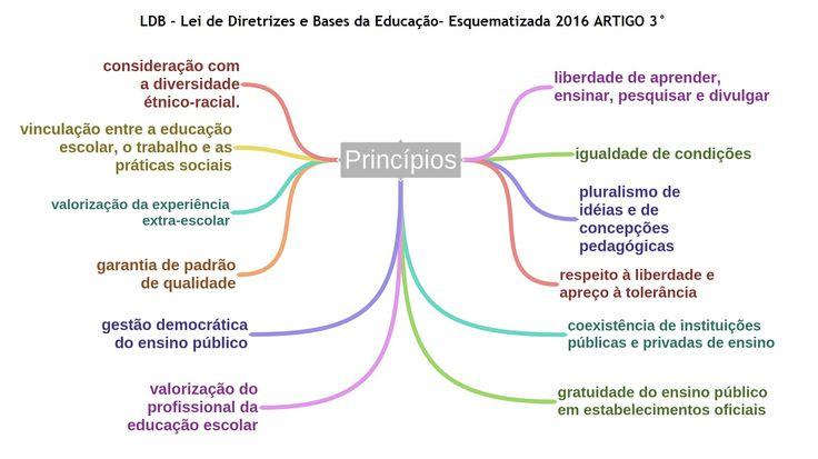 LDB Esquematizada Princípios 2016
