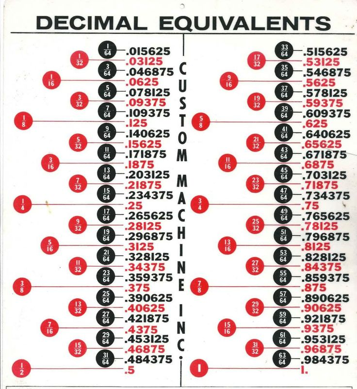 decimal equivalents diagrams + stuff Pinterest - decimal to fraction chart
