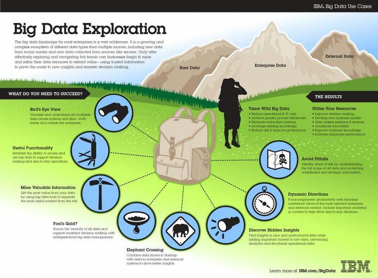 #BigData Exploration