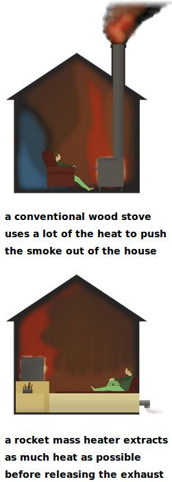 Conventional Woodstove vs. Rocket (Stove) Mass Heater                                                                                                                                                      More