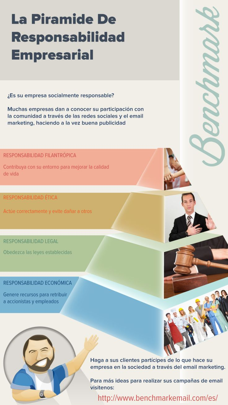 La Pirámide de Responsabilidad Empresarial. #infografia #infographic