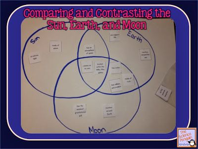 compare and contrast of the sun If you are a school or college student unsure about what to write in your compare and contrast 100 best traditional compare and contrast essay moon and sun.