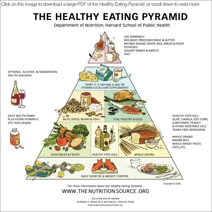 The Harvard Medical School/School of Public Health Healthy Eating Pyramid (and plate). Links to a very long article about the shortcomings of the USDA pyramid and plate, and the changes in this evidence-based revision.