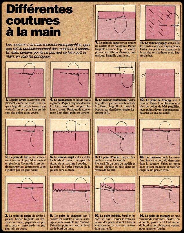 Les points de couture à la main