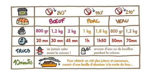 Temps de cuisson d'un rôti