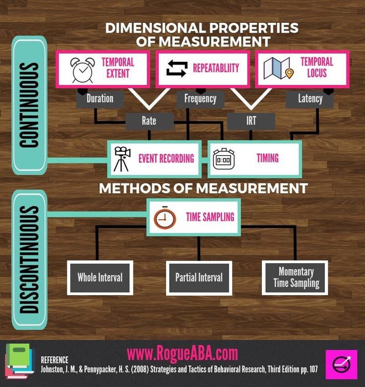 21 best {Rogue Study Graphics} images on Pinterest - behavior analysis samples