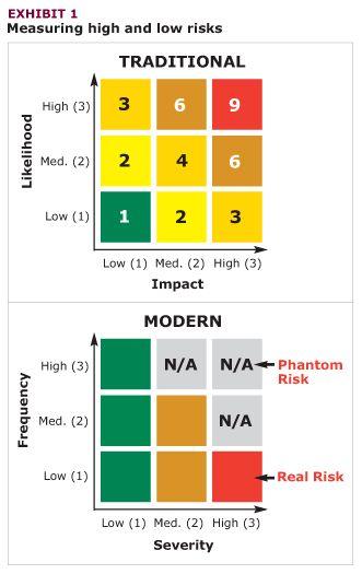 Modern Risk matrix
