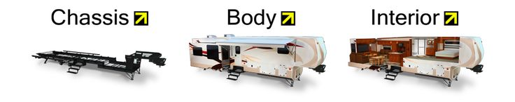 RV Windows, Slide Outs, Mattresses, Furniture, Steps and Chassis by Lippert Components