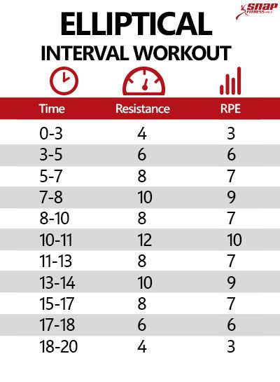 20 Minute Elliptical Interval Workout - Snap Fitness