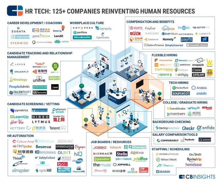 193 best The Future of HR images on Pinterest Education - human resources organizational chart