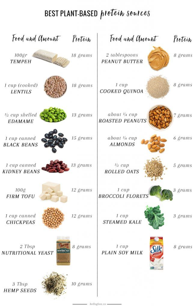 A Nutritionist Explains: The Best Plant-Based Protein Sources | http://helloglow.co/best-plant-based-protein-sources/