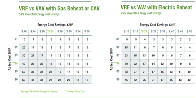 Research from GSA's Green Proving Ground - Variable Refrigerant Flow: Projected Payback for VRF vs VAV