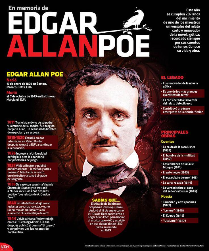 Hoy se cumplen 207 años del nacimiento de Edgar Allan Poe, renovador de la novela gótica. #Infographic