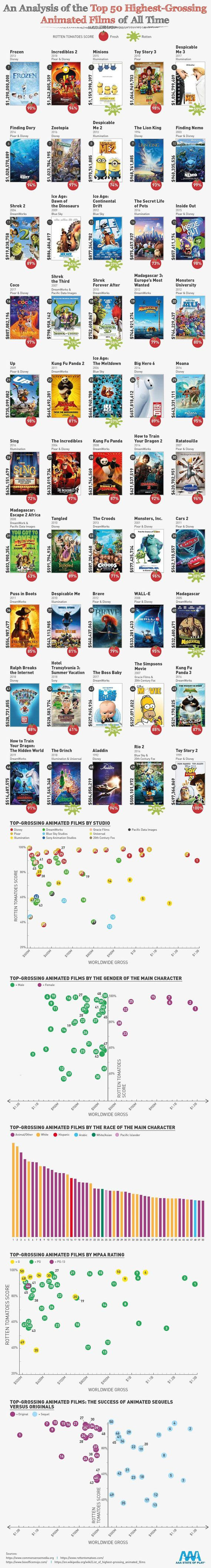 50 HighestGrossing Animated Films of All Time Analyzed