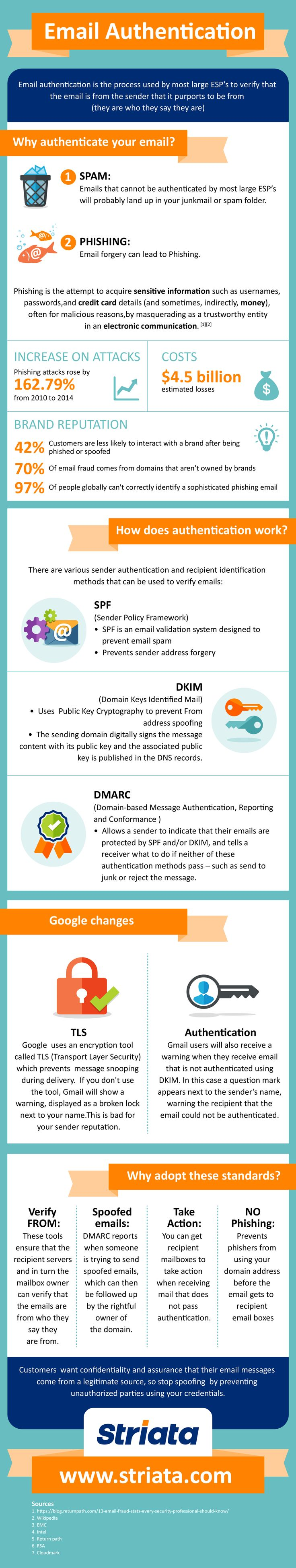 Do you know how the tools of email authentication work? Many companies don't, nor do they understand why there is a need for them... In her latest blog post, Michelle van den Berg-our Solutions Architect, shares a great infographic that explains it all...https://go.striata.com/pRhVy