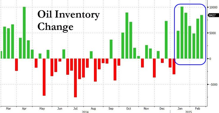 Crude Oil Inventories Surge For 7th Week In A Row To Record Highs Amid Record Production | Zero Hedge