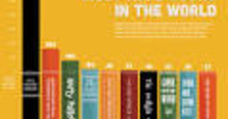A continuación te haré una descripción de cuáles son los diez libros que han sido más vendidos en todo el mundo en el transcurso de los últimos cincuenta años.  - La Biblia: Conjunto de Libros canónicos del cristianismo y judaísmo, que transmiten la palabra de Dios, con la increíble cantidad de 3.900 billones de copias vendidas, es sin duda el Libro más vendido de la historia.