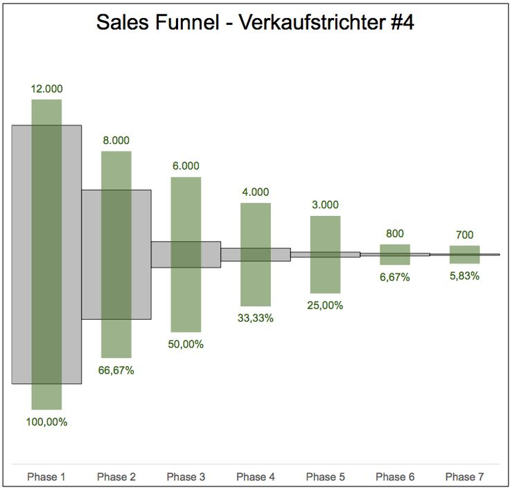 8 best 0320 microsoft excel sales funnel verkaufstrichter 8 best 0320 microsoft excel sales funnel verkaufstrichter images on pinterest microsoft excel numeracy and word wrap ccuart Gallery