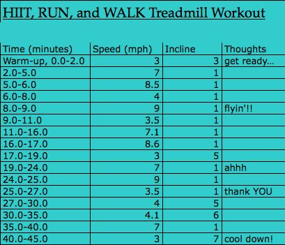 HIIT Run and Walk Treadmill WorkoutSweat Fo, Workout Hiit, Walks Treadmills, Hiit Treadmills, Treadmills Workout, Treadmill Workouts, Easy A, Workout Pin, Fo Sho
