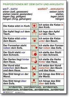 http://deutschcadadia.blogspot.de/: Akkusativ oder Dativ Unterscheidung, die 4 Fälle, vier, Deutsch, 3.Klasse, 4.Klasse, Wo oder Wohin??