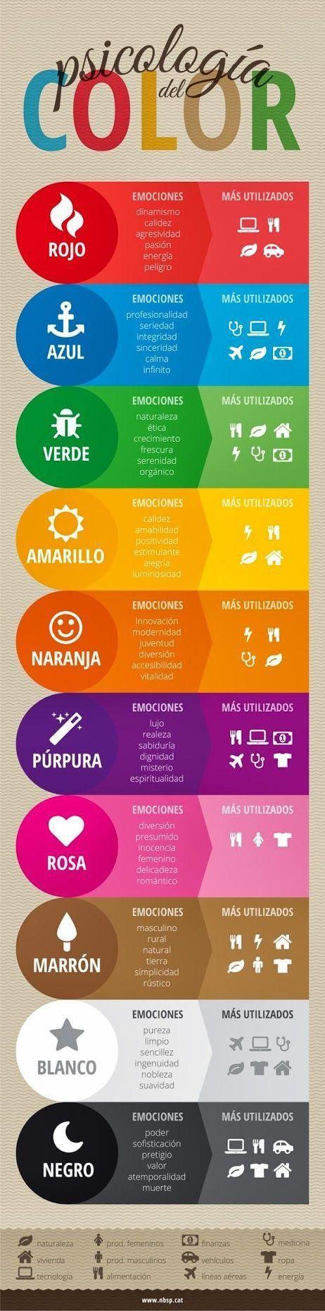 Psicologia de Color #Tic #Educación #infografia @alfredovela @JESUSMACEIRA @Manu___Velasco @aulaPlaneta @EnlanubeTIC @educacion_az SÍGUENOS