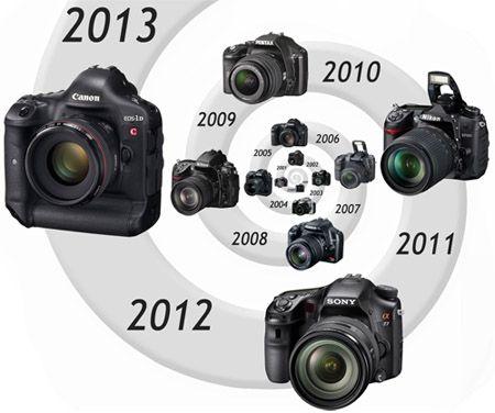 historique reflex numériques