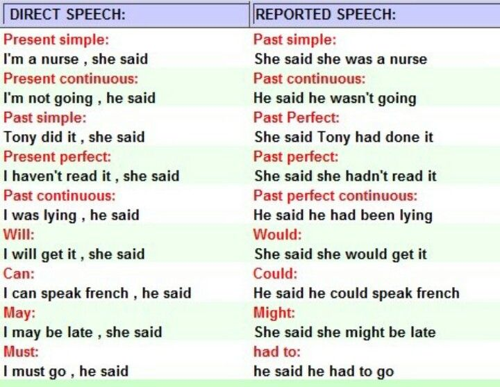 Reported speech – tips and activities