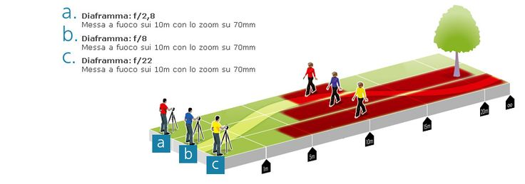 Ecco cosa determina e come si calcola la pdc (Profondita' di campo)