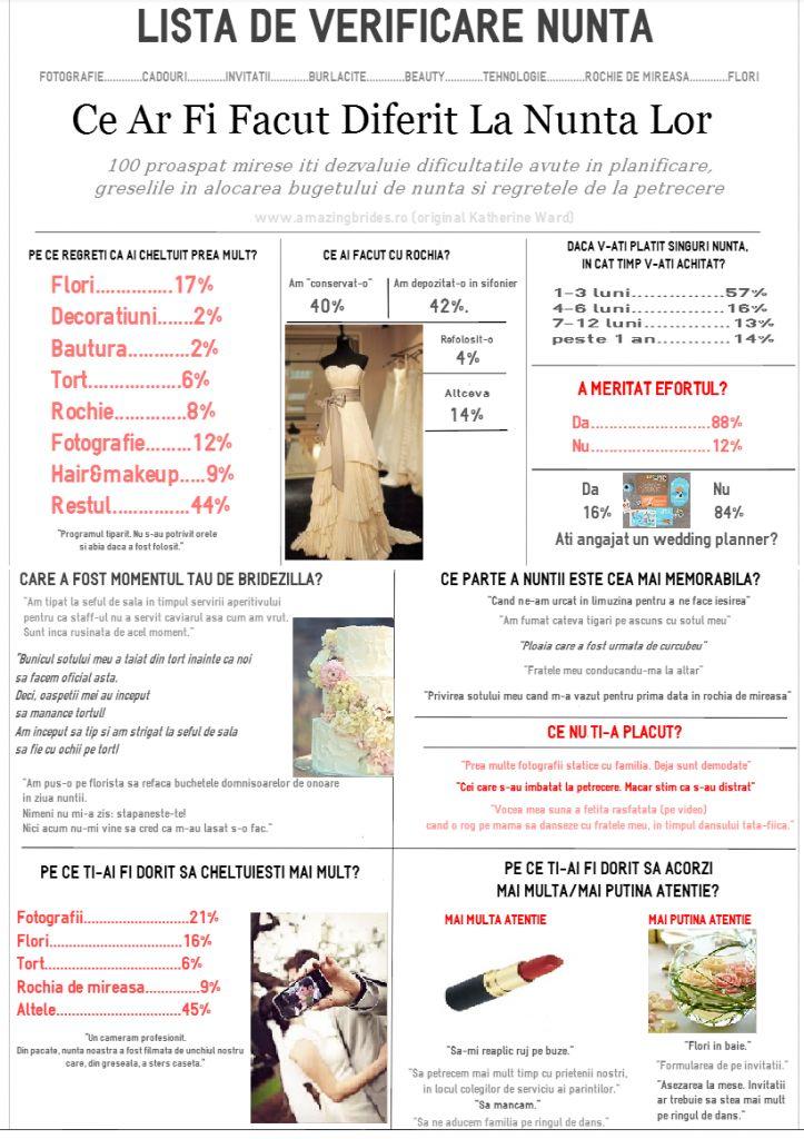 planificare nunta, nunta infografic, rochie de mireasa, cat sa cheltuiesti la nunta, unde sa economisesti la nunta