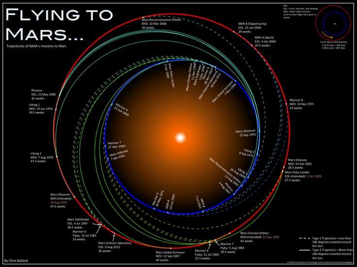 visuals to mars mission - photo #4