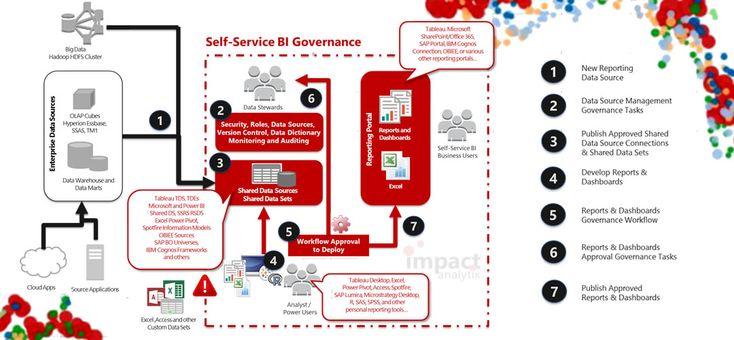 Self-Service BI Governance