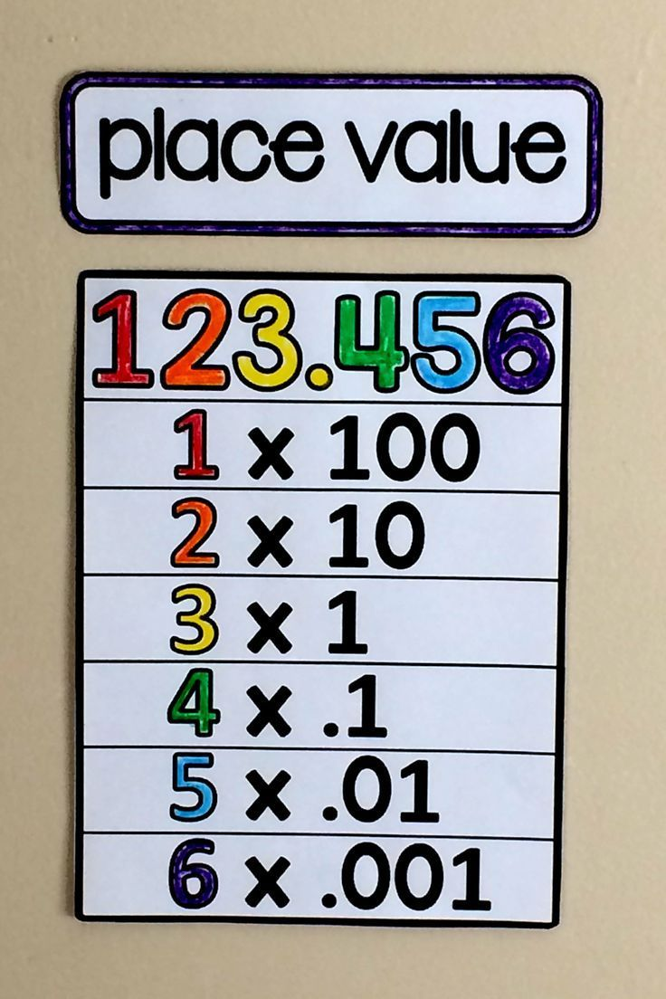 Here is a place value reference that is part of a 5th grade math word wall. Making a math bulletin board from references that students can use when they get stuck is a great use of wall space.