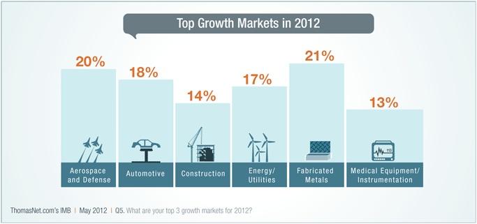 ThomasNet® - ThomasNet's IMB 2012 - Survey Findings of Industry in North America - ThomasNet.com