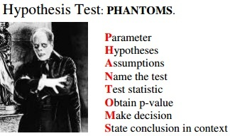 The steps required in carrying out a hypothesis test.