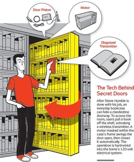 Popular Mechanics tips for building a secret room.