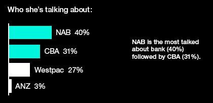 We found that women were most likely to be talking about NAB online.
