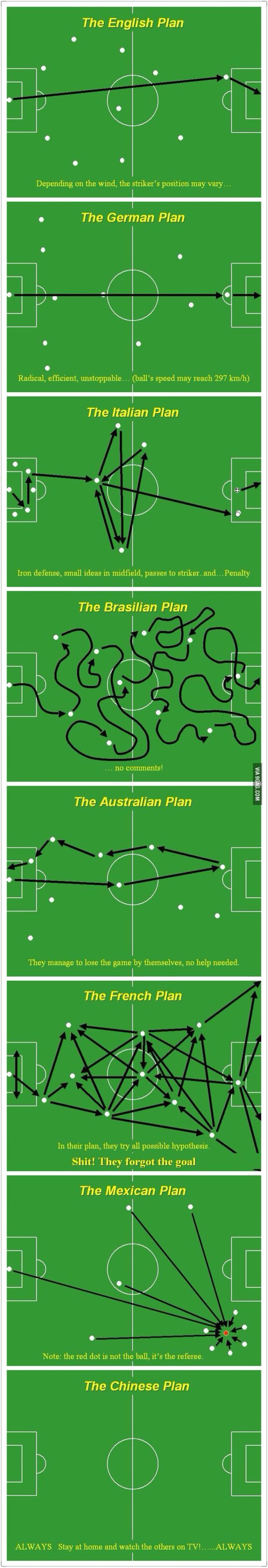 World Cup soccer strategies by country. Hahaa, made me laugh. 4:0 b$#**^ !!