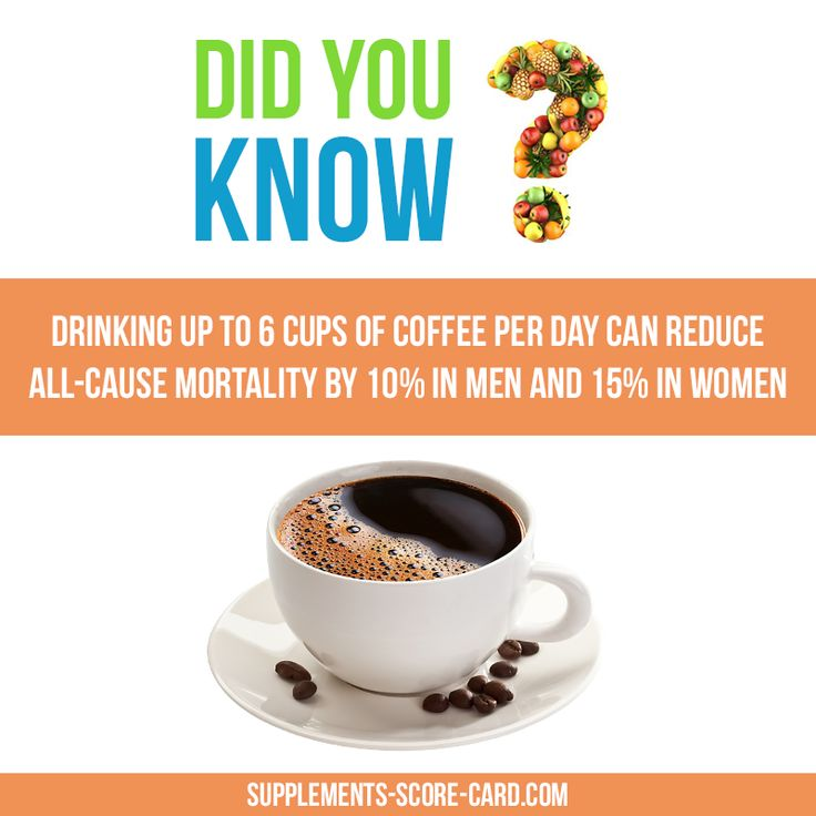 Drinking up to 6 cups of coffe per day can reduce all-cause mortality by 10% in men and 15% in women.