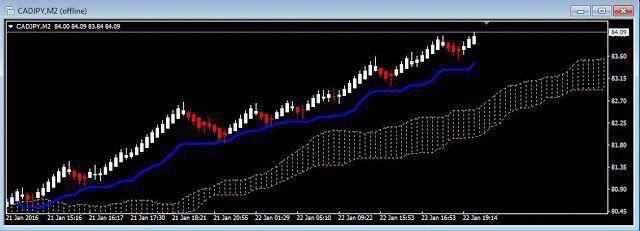 Image Chart Cadjpy Ichimoku Renko Trading Strategy