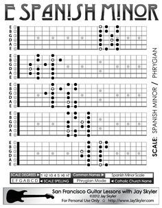 Chart of the Spanish Minor scale patterns on the guitar fretboard. Also known by its Catholic Church name Phrygian Mode, works against both Major and Minor, the clashing notes providing it with its unique character or color. When used to extend the Blues scale, it becomes a staple of Metal, especially 1980's Thrash Metal.