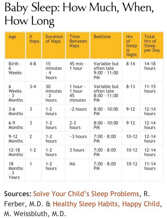 Baby Sleep Chart: Night and Day, R.Ferber M.D.
