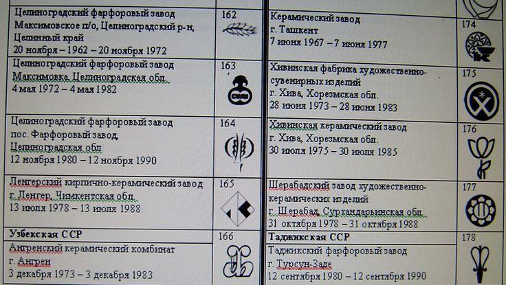 Клейма советских заводов