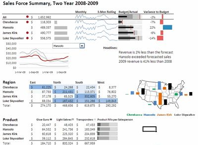 Excel based Sales Dashboard by Alex Kerin